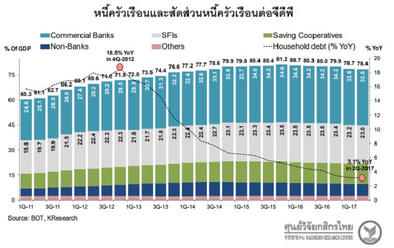 หนี้ครัวเรือนไทยชะลอลงมาที่ 784 สะท้อนความระวังทั้งแบงก์ลูกค้า   Prop2Morrow บ้าน คอนโด ข่าวอสังหาฯ