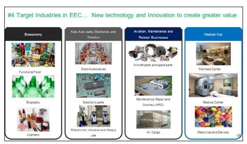 แผนการลงทุนโครงการพื้นฐาน โครงการพัฒนาเมืองใหม่ในพื้นที่ EEC   Prop2Morrow บ้าน คอนโด ข่าวอสังหาฯ