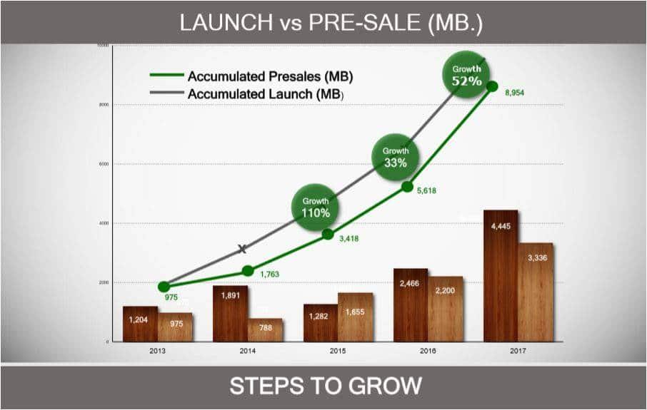 ได้เวลา  อสังหาฯรายกลาง พาเหรดเข้าตลาดหลักทรัพย์ฯ | Prop2Morrow บ้าน คอนโด ข่าวอสังหาฯ