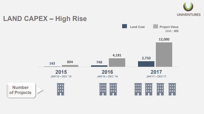 ยูนิเวนเจอร์ตั้งเป้ารายได้ปี61เติบโต2530อยู่ที่ 238 หมื่นล้านบาท | Prop2Morrow บ้าน คอนโด ข่าวอสังหาฯ