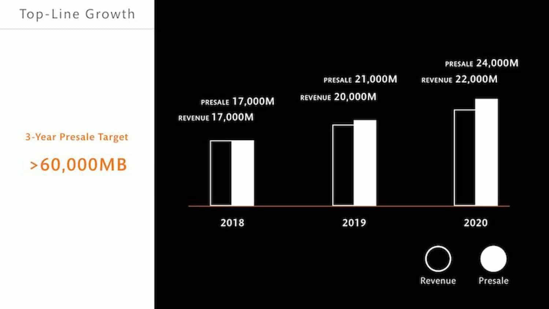 SC ประกาศโรดแมป 3 ปีกวาดยอดขายกว่า6หมื่นล้าน | Prop2Morrow บ้าน คอนโด ข่าวอสังหาฯ