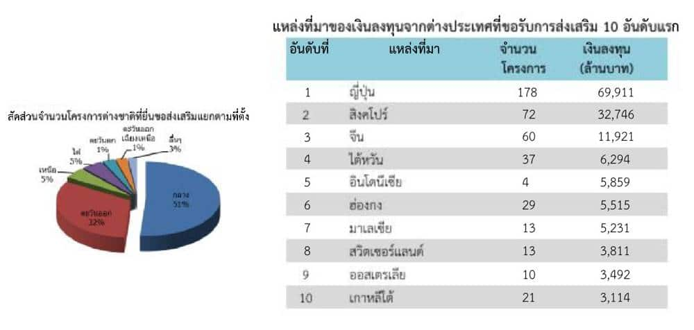 อสังหาฯไทยไม่มีวันตาย ต่างชาติดาหน้าลงทุนไม่หยุด | Prop2Morrow บ้าน คอนโด ข่าวอสังหาฯ