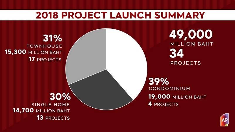 เอพี ชู5กลยุทธ์รับแผนธุรกิจปี61   Prop2Morrow บ้าน คอนโด ข่าวอสังหาฯ