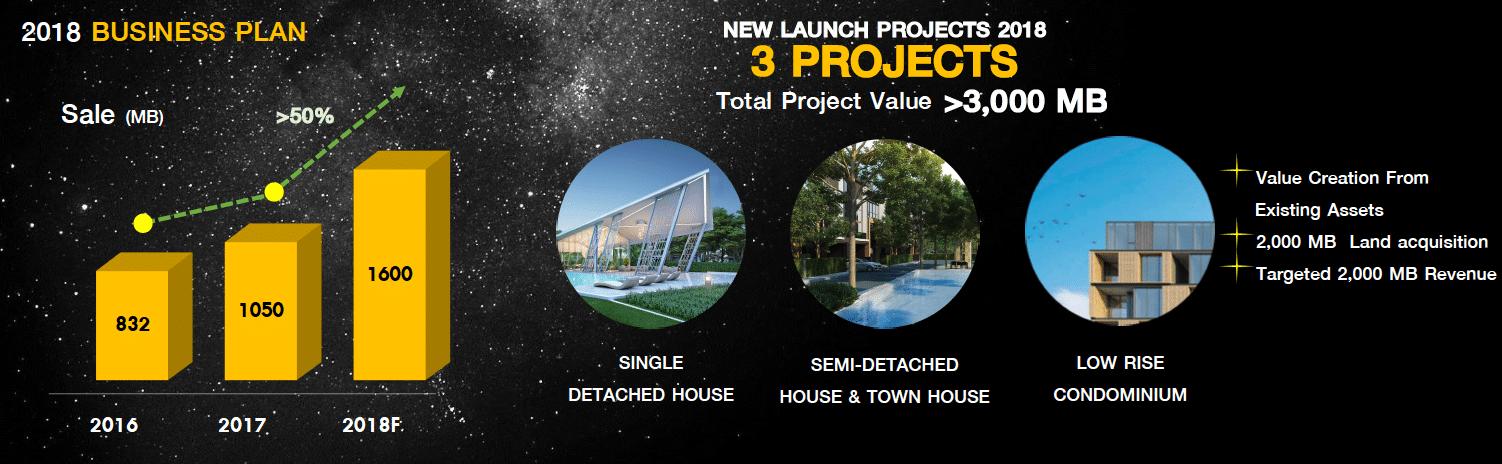 ESTARงัดกรุแลนด์แบงก์บ้านฉางรับEEC ปี61เตรียมผุด3โครงการใหม่มูลค่า3พันล้าน   Prop2Morrow บ้าน คอนโด ข่าวอสังหาฯ