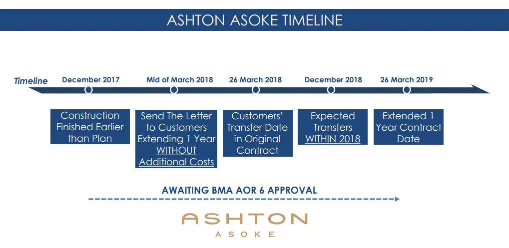 อนันดา ร่อนหนังสือถึงลูกค้าหลังกทมระงับออกใบอนุญาตเปิดใช้คอนโด Ashton Asoke | Prop2Morrow บ้าน คอนโด ข่าวอสังหาฯ