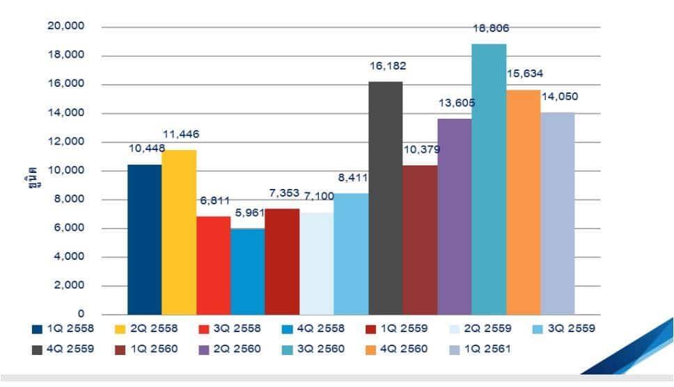 คอลลิเออร์ส ฯเผยคอนโดฯเปิดใหม่ในกทม Q12561มีกว่า14 หมื่นยูนิตเติบโต 35 | Prop2Morrow บ้าน คอนโด ข่าวอสังหาฯ