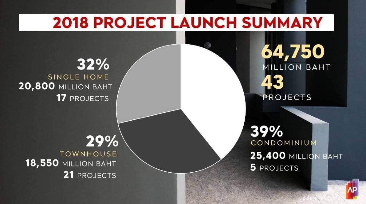 APเผย5เดือนแรกกวาดยอดขาย14หมื่นล้าน ครึ่งปีหลังจ่อผุด35โครงการใหม่ | Prop2Morrow บ้าน คอนโด ข่าวอสังหาฯ