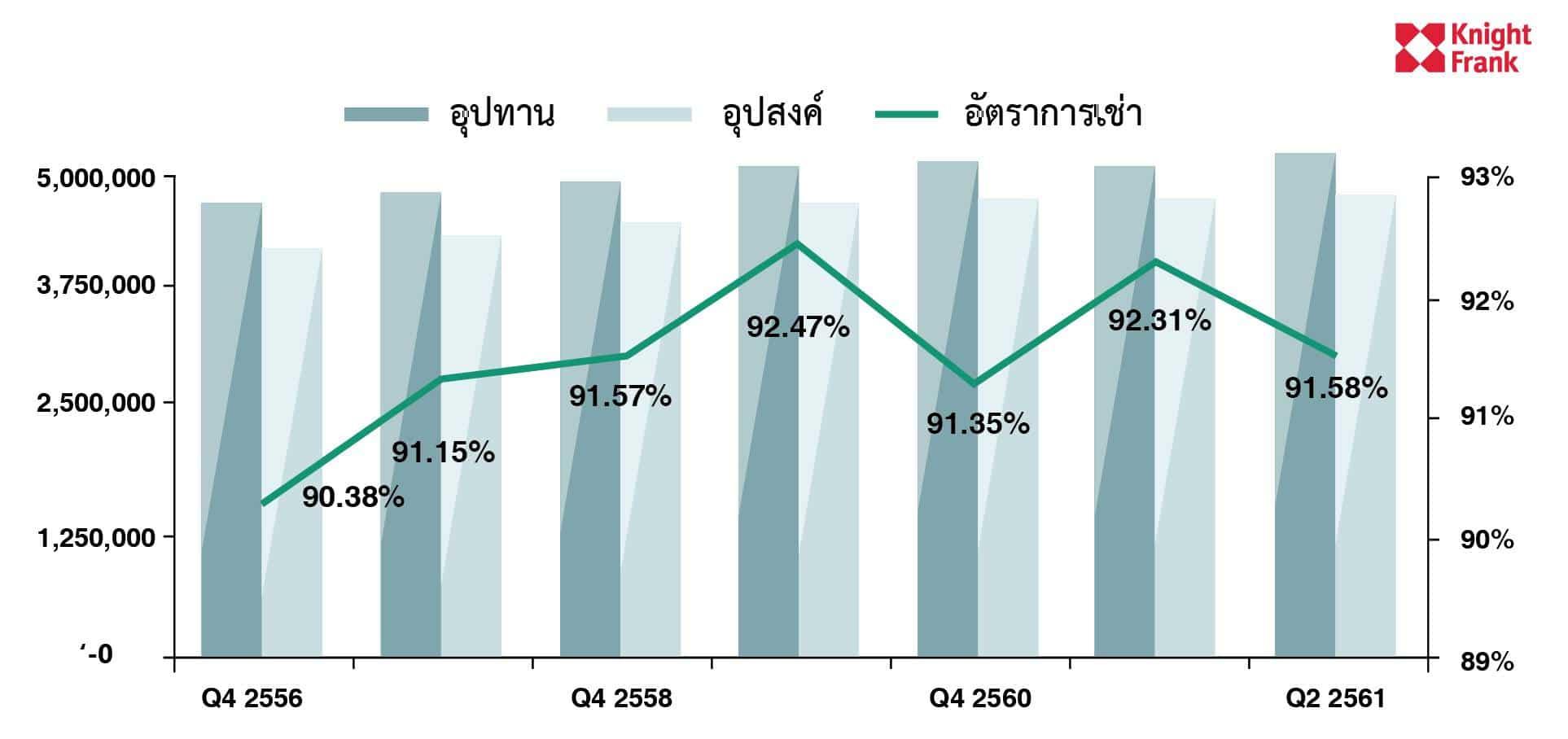 ไนท์แฟรงค์ฯเผยตลาดอาคาร สนงในกรุงเทพฯ Q2 ปี 2561 | Prop2Morrow บ้าน คอนโด ข่าวอสังหาฯ
