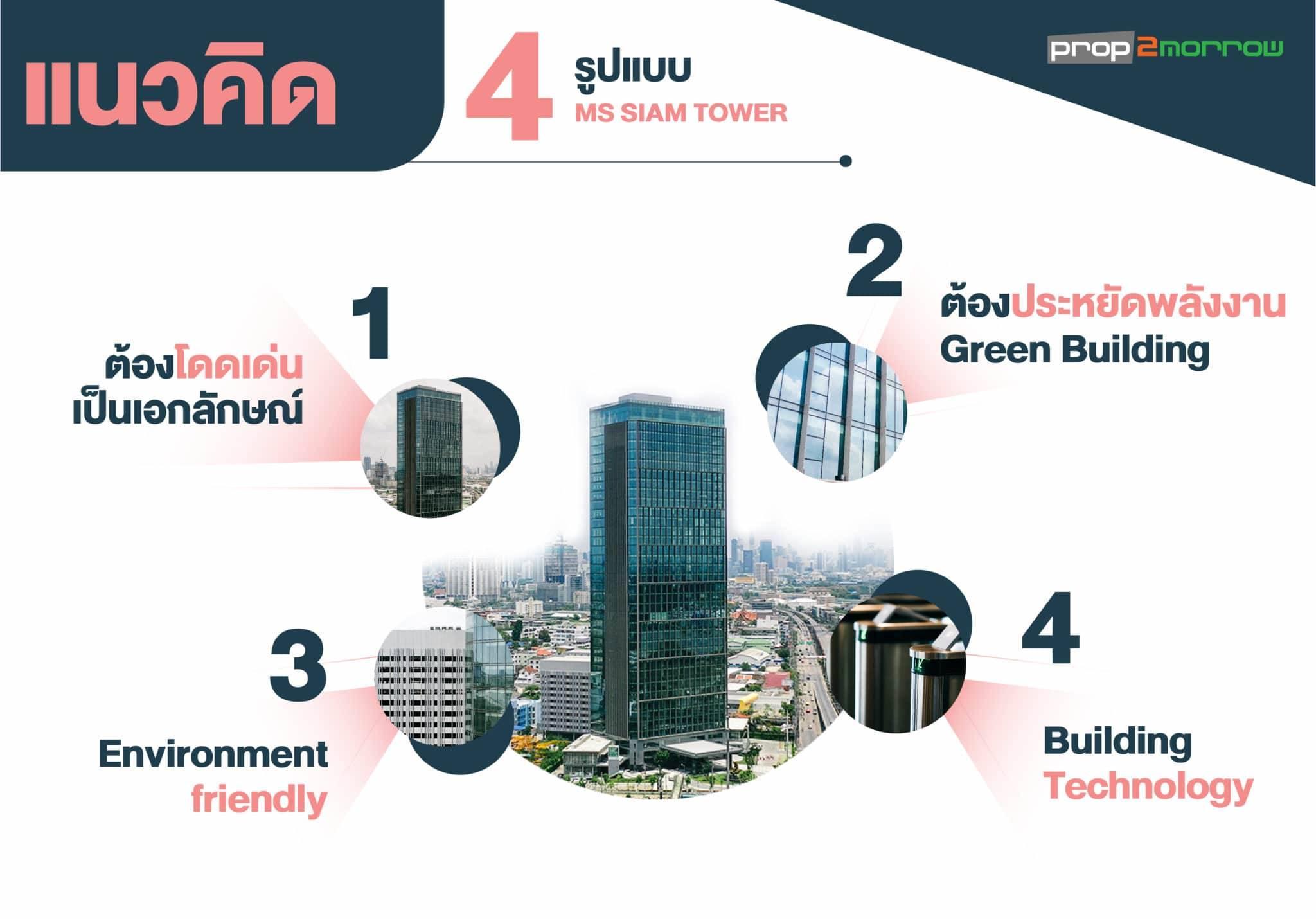 เปิดอาคารออฟฟิศเกรดเอ MS SIAM TOWER  ราคาดี ทำเลดี วิวเทพสุดๆ บนถนนพระราม3 | Prop2Morrow บ้าน คอนโด ข่าวอสังหาฯ
