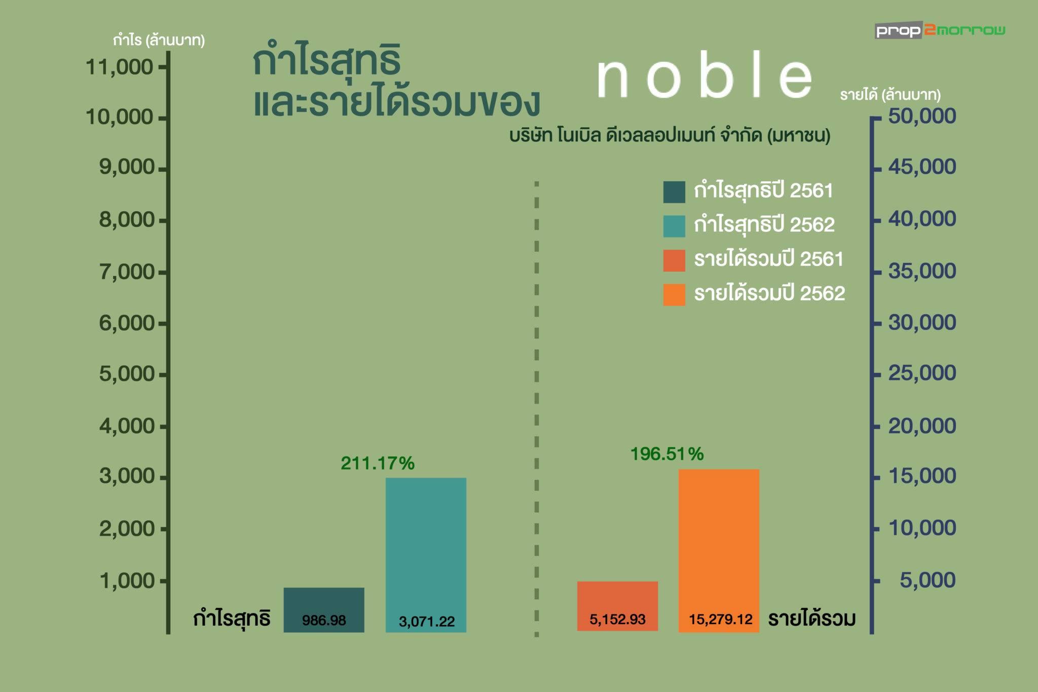 ผลประกอบการ 16 บริษัทอสังหาฯปี62 โนเบิล นำโด่งโกยกำไร 211 | Prop2Morrow บ้าน คอนโด ข่าวอสังหาฯ