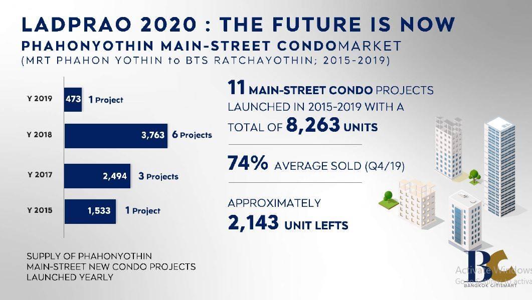 AP ผนึก BC โชว์บิ๊กดาต้าบูมคอนโดฯทำเล ลาดพร้าวอนาคตของวันนี้ | Prop2Morrow บ้าน คอนโด ข่าวอสังหาฯ