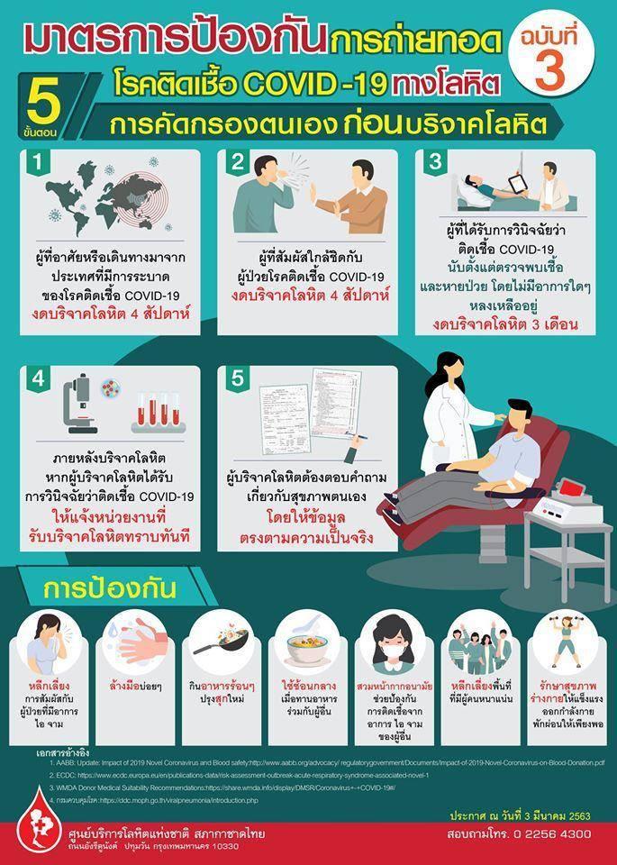 LPP ร่วมกับสภากาชาดไทยจัดรถรับบริจาคโลหิตถึงชุมชน สำรองโลหิตเพื่อชาติ | Prop2Morrow บ้าน คอนโด ข่าวอสังหาฯ