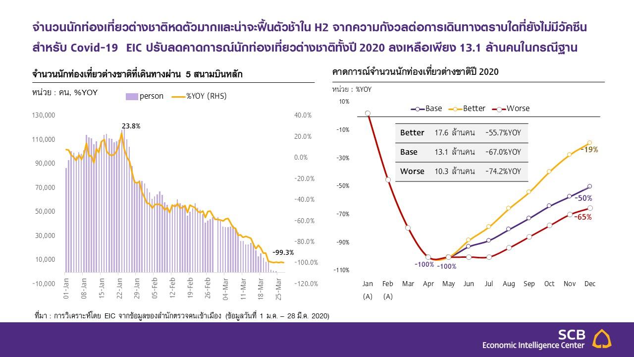 EIC คาด GDP ไทยปี63 ติดลบ 56 ต่ำสุดจากวิกฤตต้มยำกุ้ง   Prop2Morrow บ้าน คอนโด ข่าวอสังหาฯ