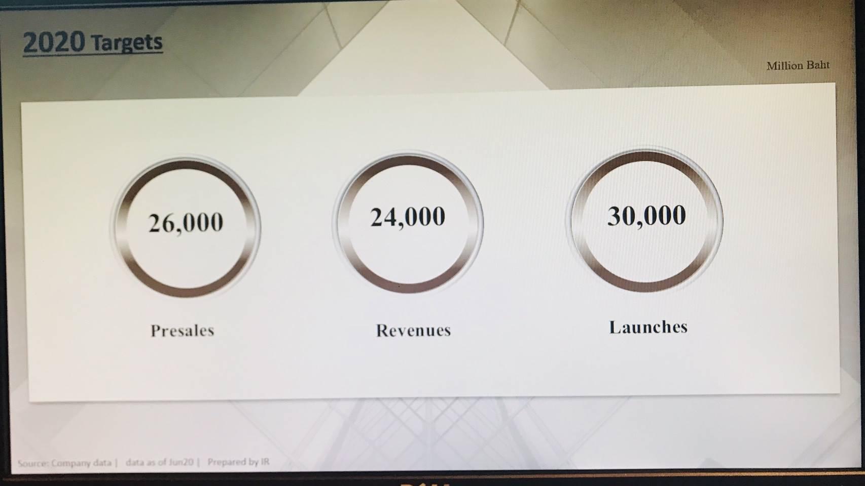SPALIหวั่นโควิด19ระบาดรอบ2 ยอดขายปี63 ส่อวูบ 23 พันล้าน | Prop2Morrow บ้าน คอนโด ข่าวอสังหาฯ
