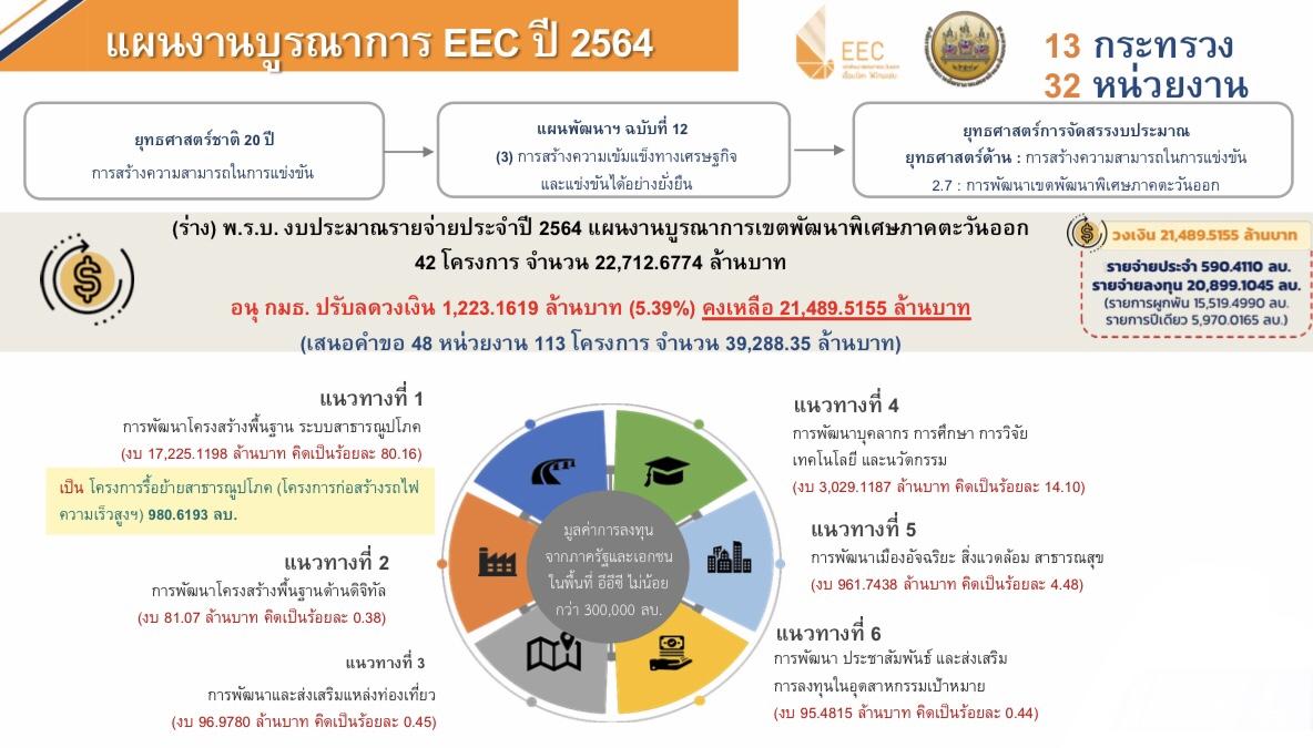 เปิด 6 แนวทาง เดินหน้าพัฒนา EEC   Prop2Morrow บ้าน คอนโด ข่าวอสังหาฯ