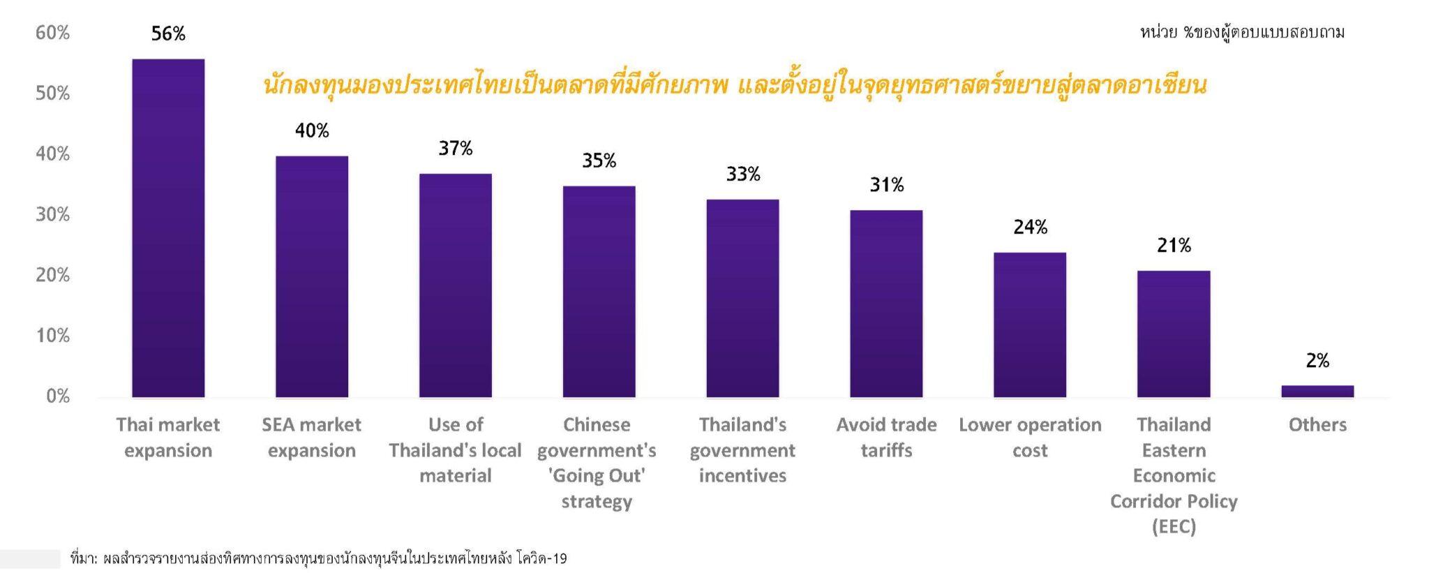 SCBเผยนักลงทุนจีนจ่อปักฐานลงทุนไทย เชื่อมั่นศักยภาพเป็นศูนย์กลางขยายตลาดสู่อาเซียน | Prop2Morrow บ้าน คอนโด ข่าวอสังหาฯ