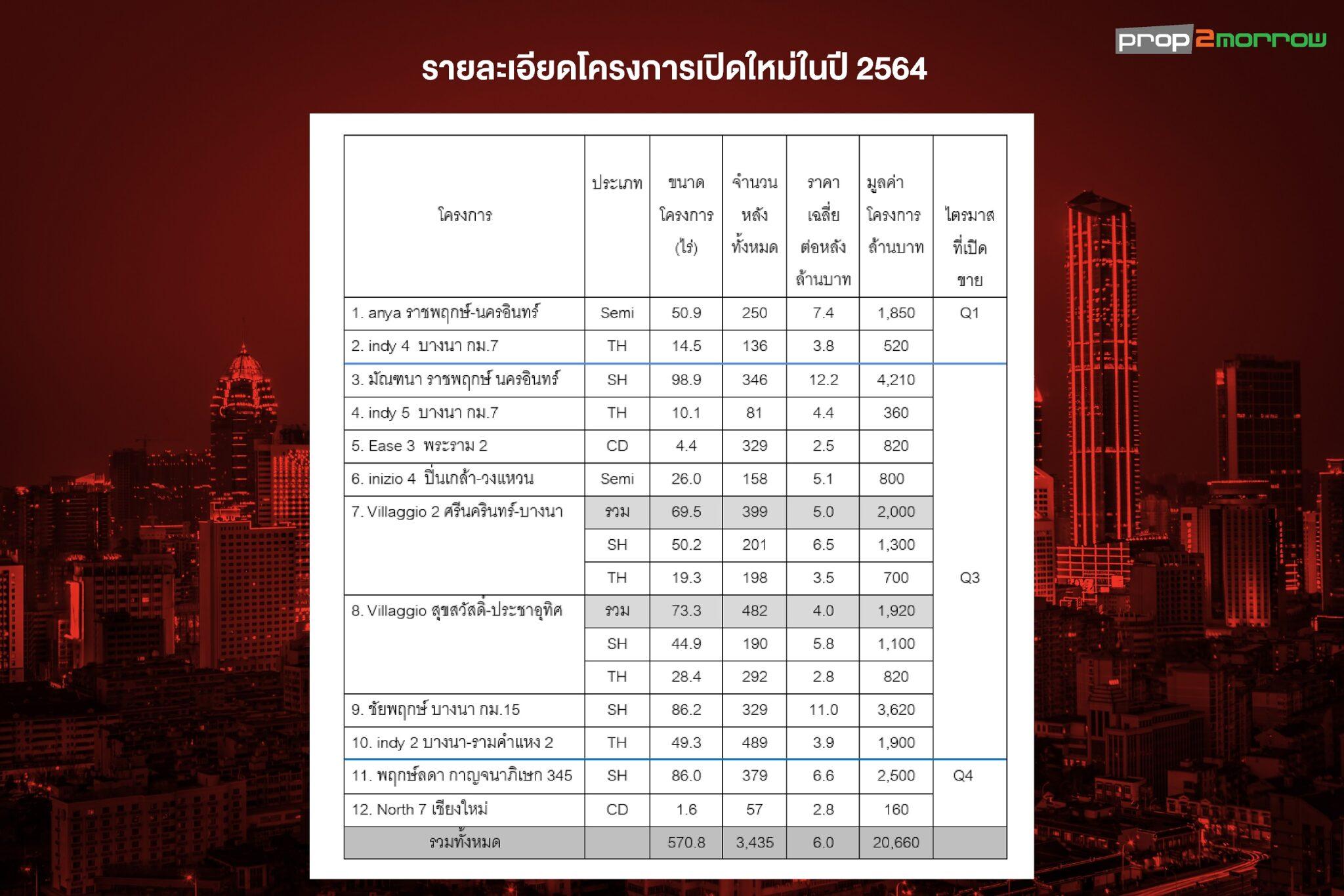 LH ปรับลดโครงการใหม่ปี64 เหลือ 12 โครงการ มูลค่า 20660 ลบ | Prop2Morrow บ้าน คอนโด ข่าวอสังหาฯ